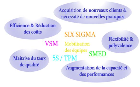 Réduction des coûts augmentation de la capacité de production flexibilité et polyvalence efficience performance nouveaux clients nouvelles pratiques taux de qualité
